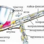 Аэрограф для распыления краски: виды и принцип работы