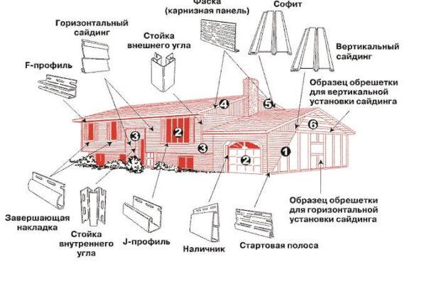 На фото: Схема установки винилового сайдинга Mitten