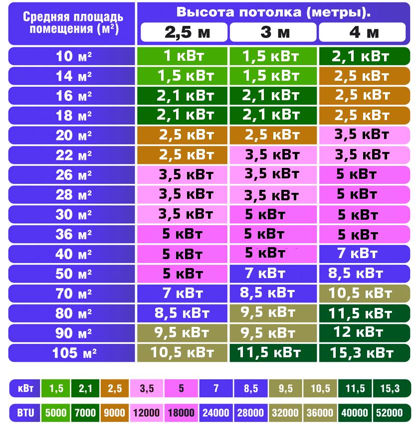 Как выбрать кондиционер в квартиру по мощности: таблица