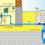 Погружные насосы и газовые колонки — незаменимая техника для оснащения частного дома