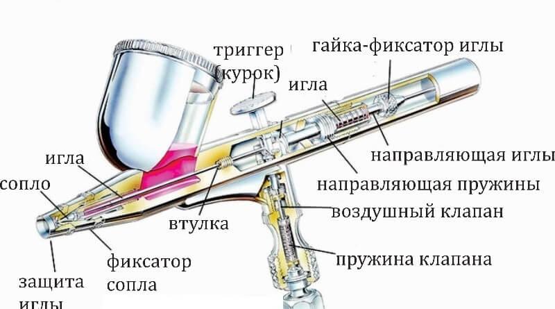 На фото: аэрограф для распыления краски