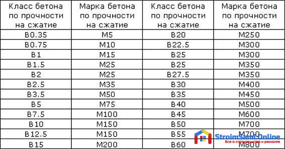 Таблица: марки и класс бетона по прочности на сжатие