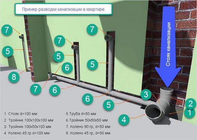 Какой уклон должен быть у канализационной трубы в квартире
