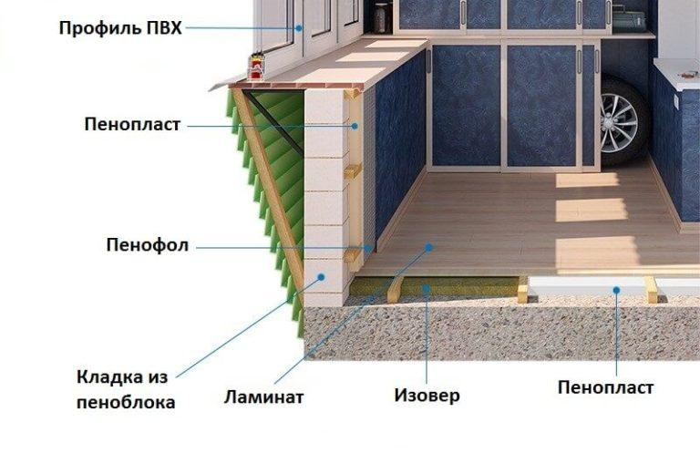 Утепление лоджии (балкона) своими руками.