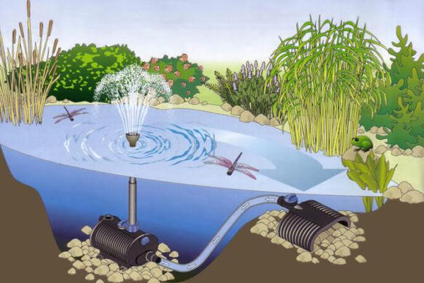 Насосы для прудов и фонтанов