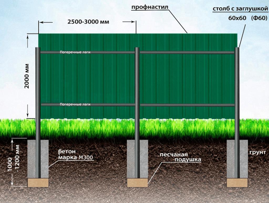 Как построить забор из профнастила самостоятельно