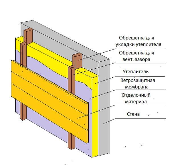 Схема 1: Способ крепления вентилируемого фасада