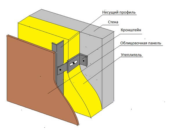 Схема 2: Способ крепления вентилируемого фасада